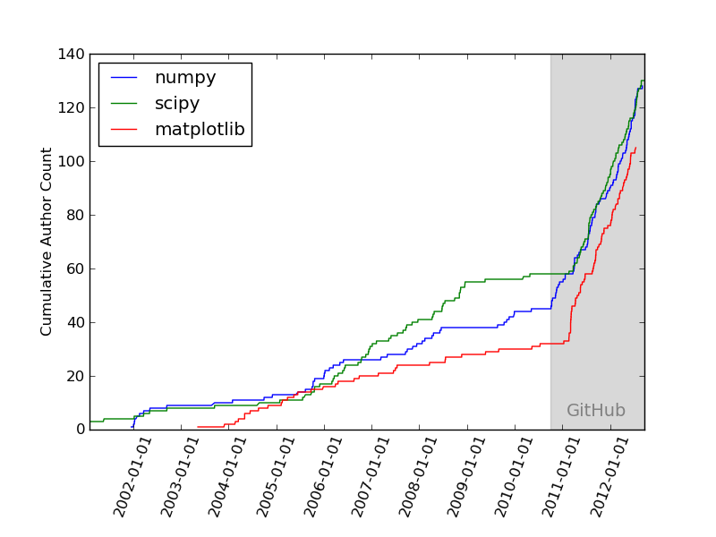 [Cumulative number of contributors for python packages]