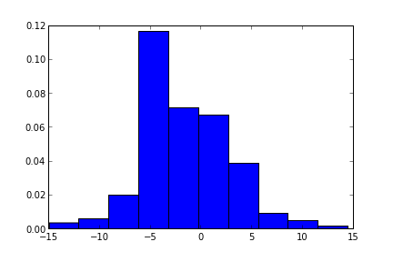 [Simple Histogram of our Distribution]