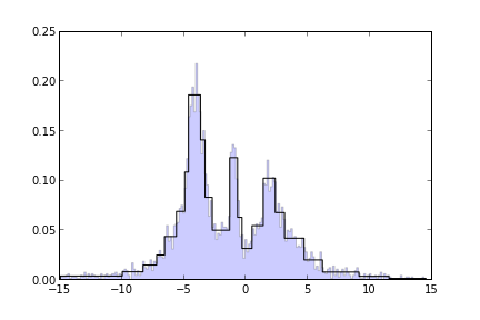 [Adaptive Histogram of our Distribution]
