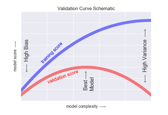 Hyperparameters and Model Validation | Python Data Science Handbook