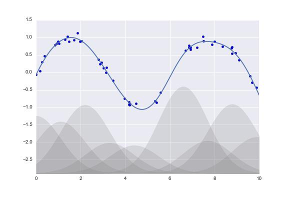 In Depth: Linear Regression | Python Data Science Handbook