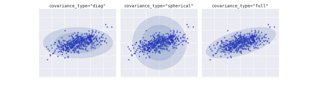 (Covariance Type)