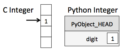 Integer Memory Layout