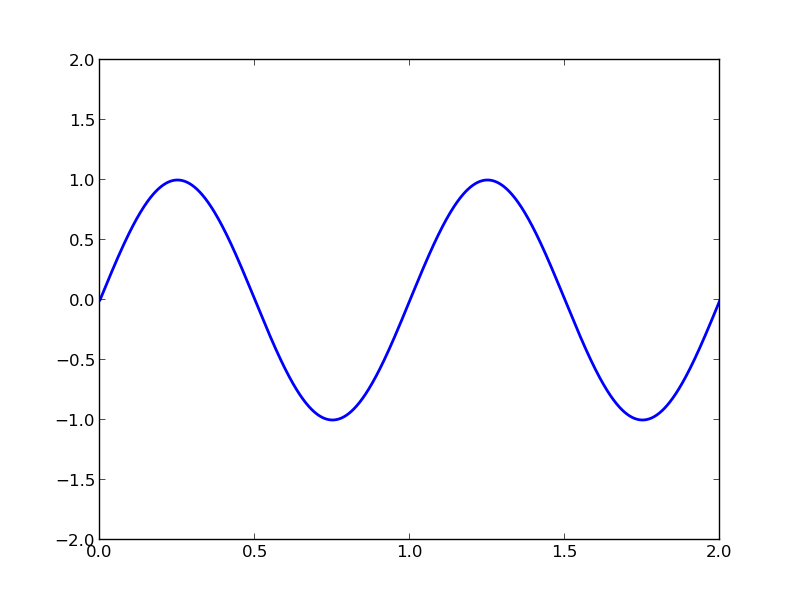 Matplotlib Animation Tutorial | Pythonic Perambulations