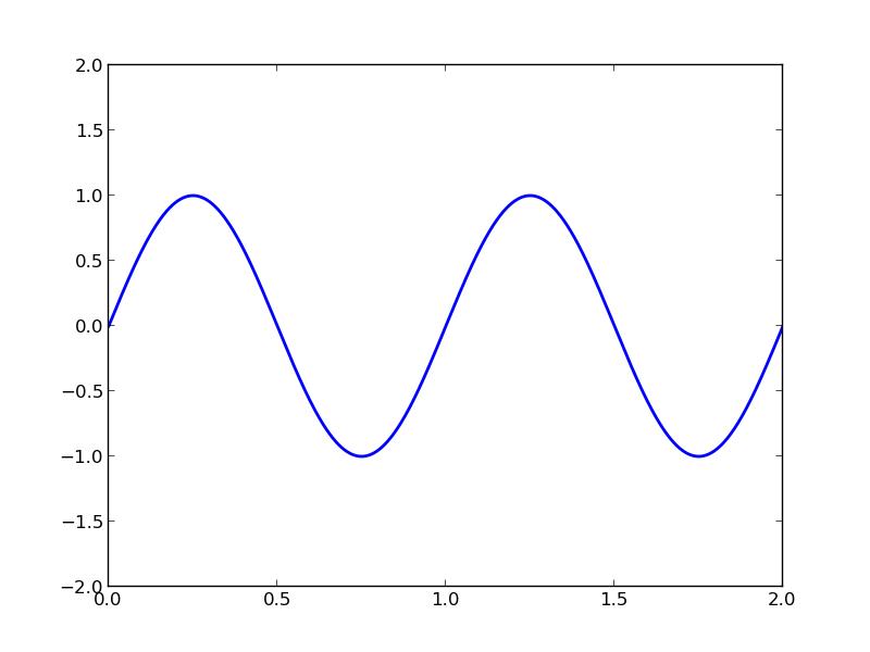 Matplotlib Animation Tutorial | Pythonic Perambulations