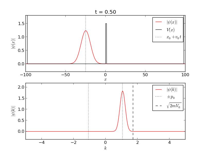 Quantum Python: Animating the Schrodinger Equation | Pythonic
