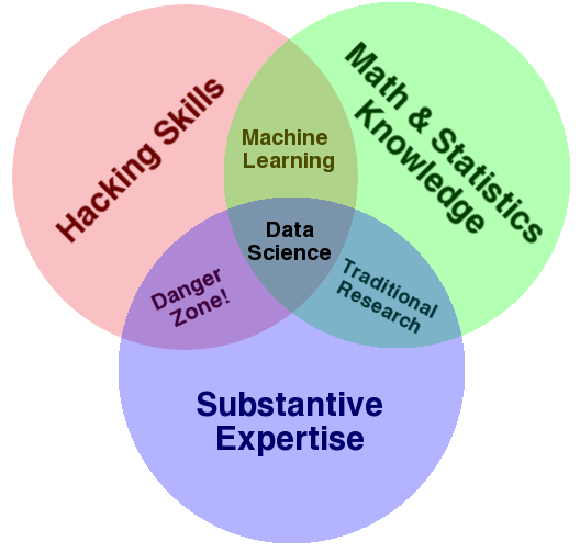 Hacking Academia Data Science And The University Pythonic